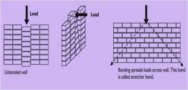 Unbounded wall & Load Distribution in a Well Bonded Wall