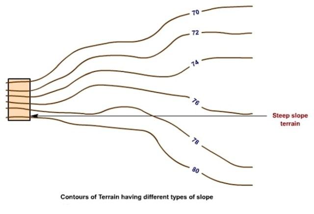 contour showing steep slope terrain
