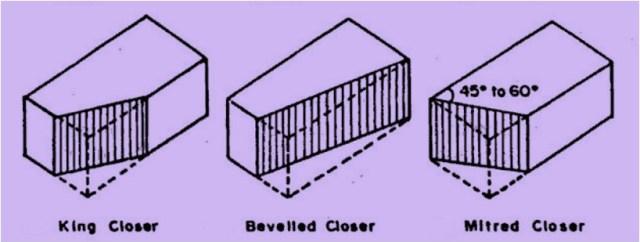 King closer - Beveled closer - Mitred closer