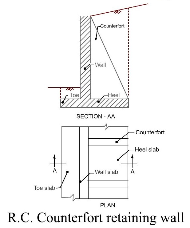 difference between cantilever and counterfort retaining wall pdf