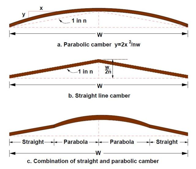 DIFFERENT TYPES OF CAMBER