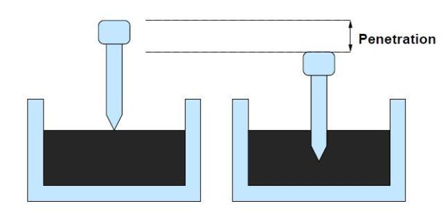 Fig-1 Penetration Test Setup