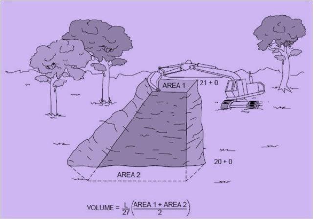 Fig-1 Volume measurement