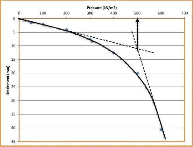 Load settlement curve
