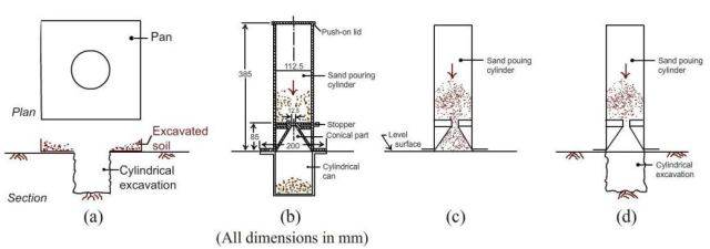 Fig-2 Sand replacement test of soil