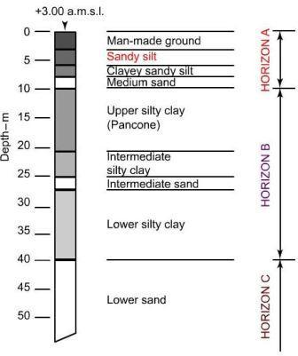 Fig-2 Soil Profile at Tower Site