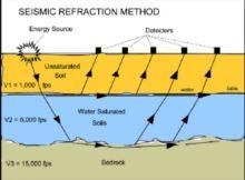 Geophysical Test - Advantages & Limitations