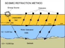 Geophysical Test - Advantages & Limitations
