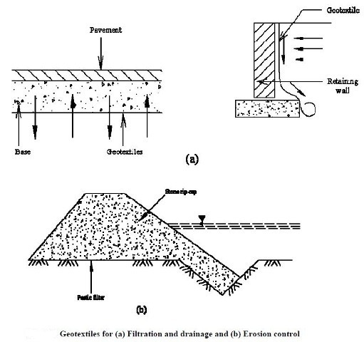 Fig-4 Uses of Geotextiles for erosion control