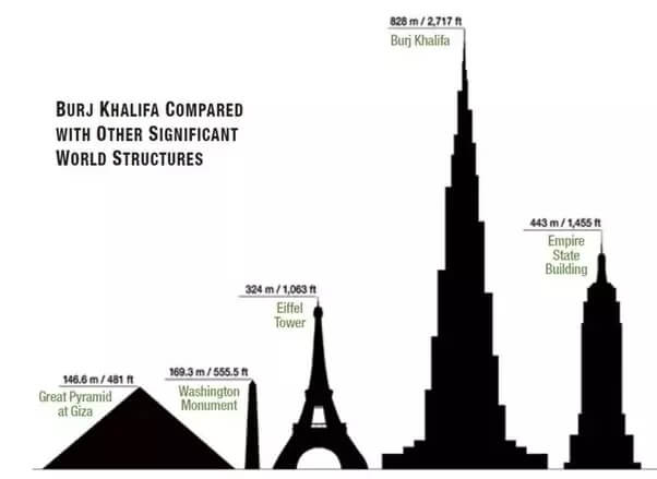 top largest building in the world