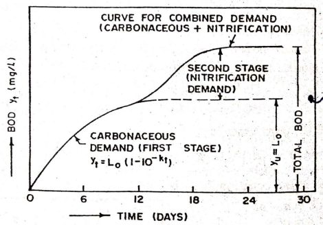 COMBINED CARBONACEOUS AND NITRIFICATION DEMAND