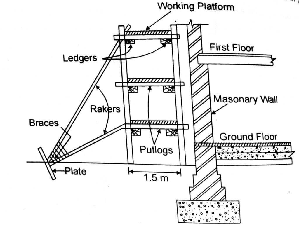 Mason scaffolding