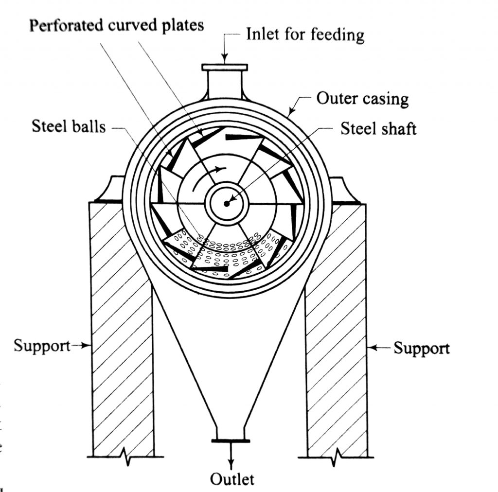 Vertical Section of a ball mill