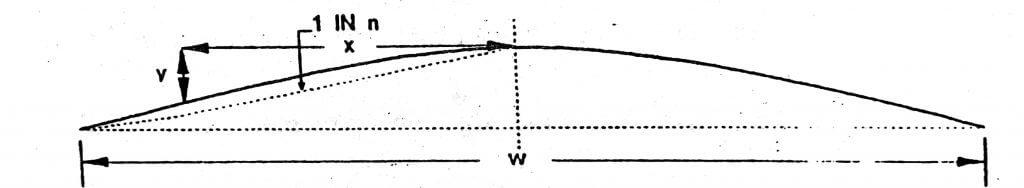 Parabolic shape ( Y = 2.X^2/nW )