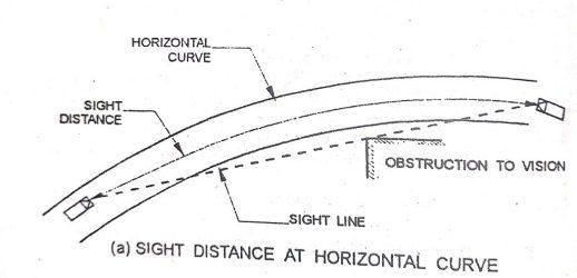 Sight distance at horizontal curve