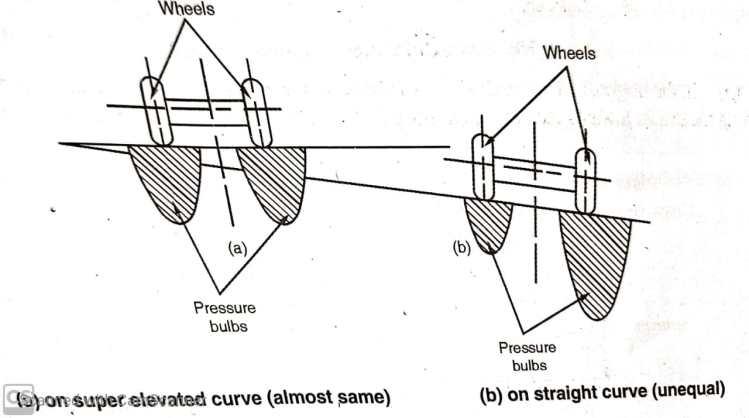 Distribution of Pressure on Wheels