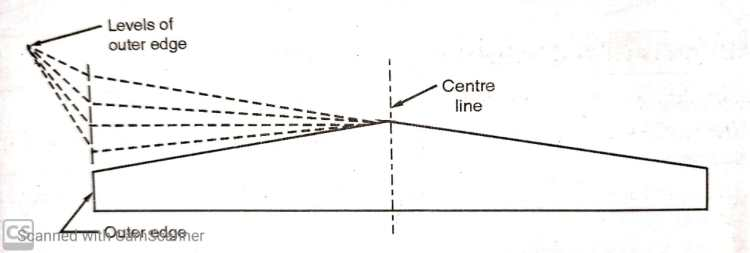 Outer slope rotation