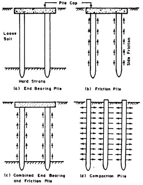 Classification of piles based on mode of transfer of loads