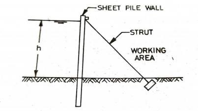 Single Sheet Pile Coffer dam