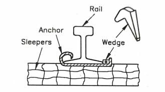 Anchor placed by Wedging Action