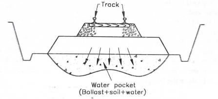 Problem - Ballast getting into the formation