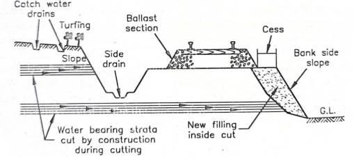 Seepage water due to bearing strata
