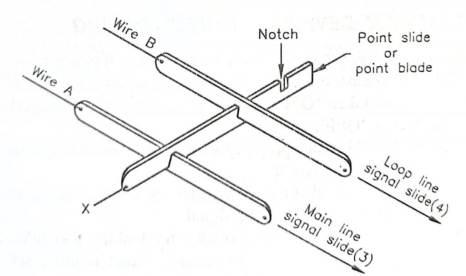 Points set for main line, signal slide free