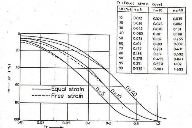 Variation of Ur with Tr - Graph for designing of Sand drains
