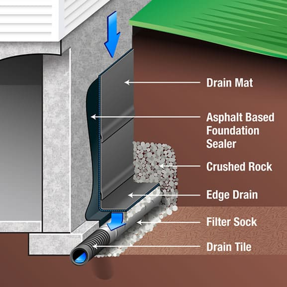 Image Result For Ba T Waterproofing Techniques
