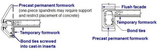 Precast permanent formwork_civilengineer