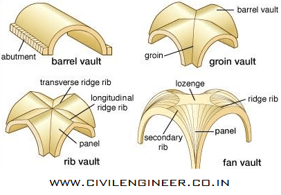 different types of concrete vault