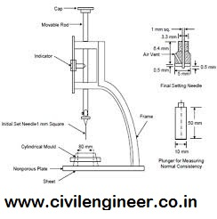 consistency test_civilengineer.co.in