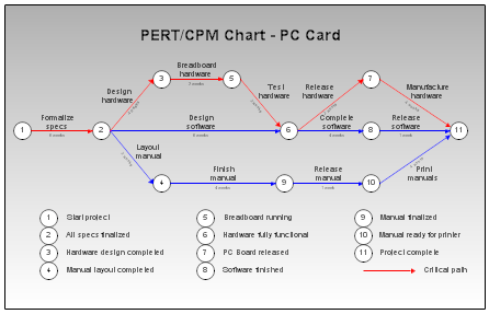 PERT, CPM and Gantt Charts : Every thing you need to know as a civil engineer
