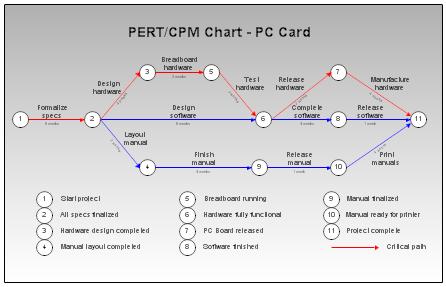 PERT_Chart