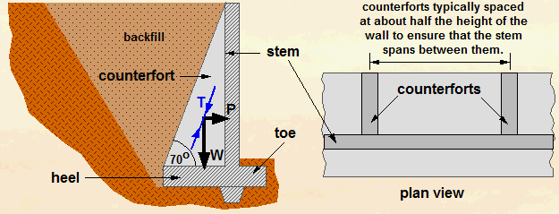 counterfort-retaining-wall
