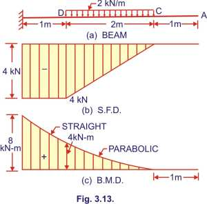 Bending moment and shear force diagram of a cantilever beam