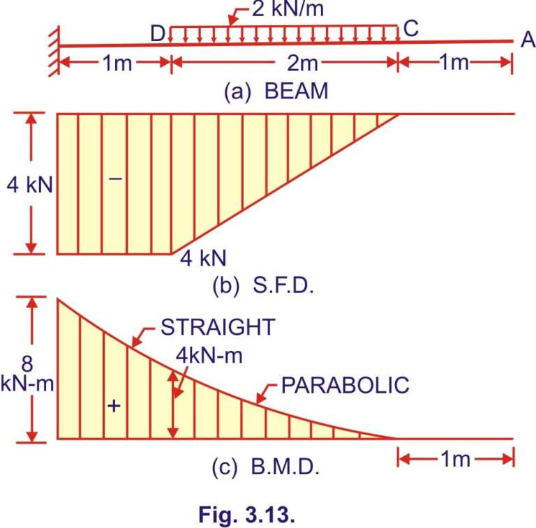 Read more about the article Bending moment and shear force diagram of a cantilever beam