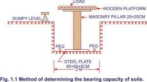 Methods of determining the Bearing Capacity of Soils