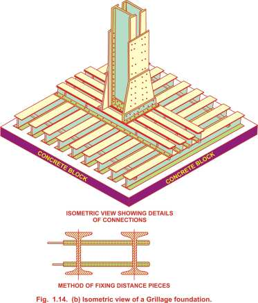 Isometric view of Grillage foundation