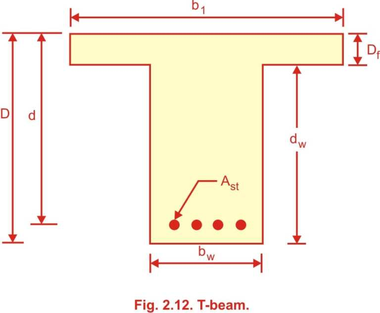 Read more about the article Types of problem in T Beam | Working Stress Method