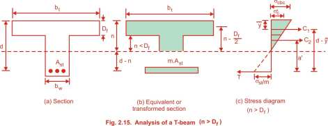 Analysis of T beam