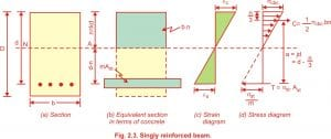 Three types of problems in singly reinforced beam working stress method :To determine the moment of resistance,the stresses developed in concrete and steel