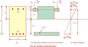 Types of problem in doubly reinforced beams