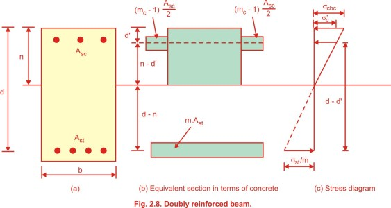 Analysis of a doubly reinforced beam working stress method