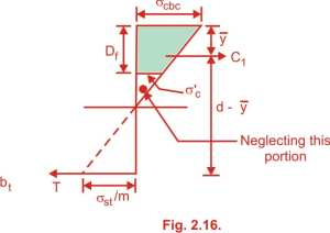 Stresses in Steel and Concrete in T beam