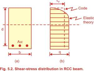 Shear Stresses in R.C.C. beam (Reinforced cement concrete beam),Stress Based Approach (Elastic Theory),IS Code Approach