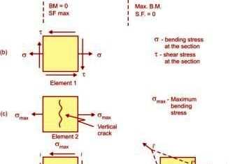 Effects of Shear Diagonal Tension, maximum bending tensile stress, tensile stress (σ) as well as shear stress (τ),