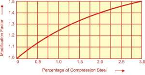 RELATION BETWEEN PERCENTAGE OF COMPRESSION STEEL AND MODIFICATION FACTOR