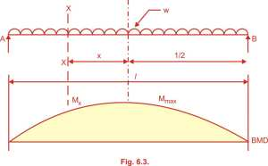 condition for curtailment of bar