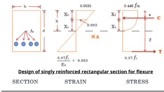 Design of singly reinforced rectangular section for flexure
